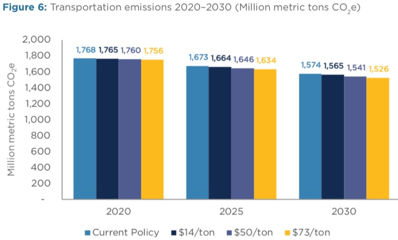 carbon tax and transportation