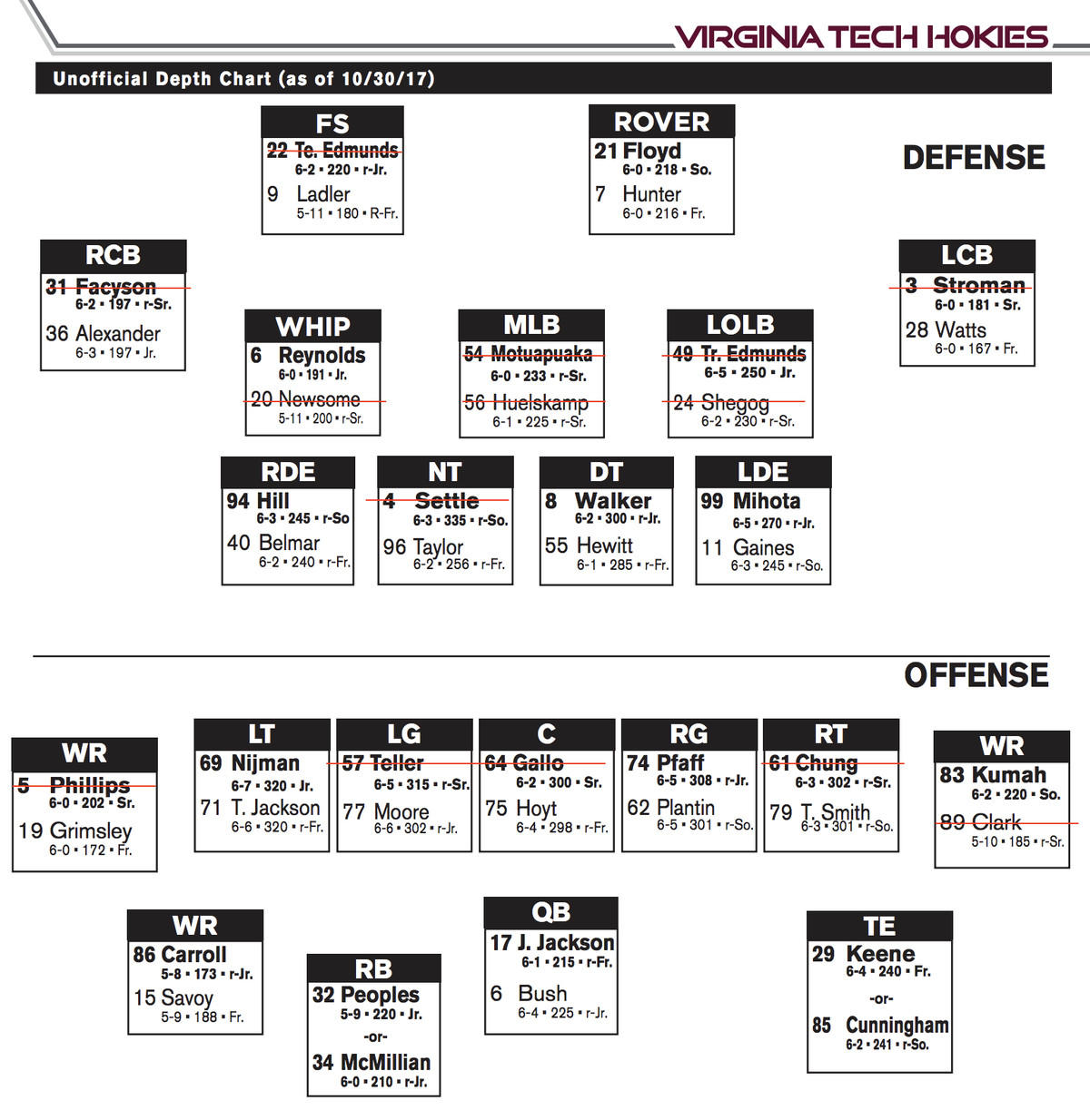 Florida State Opponent Early Preview Virginia Tech