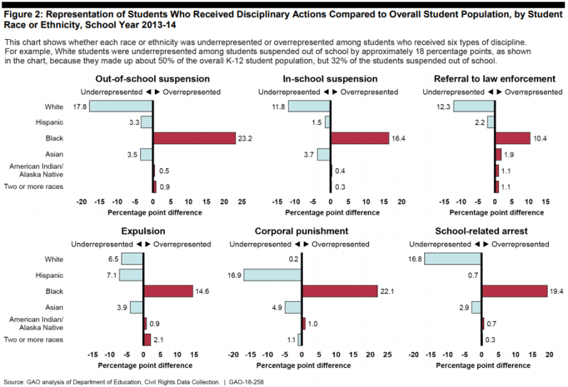 A chart showing racial disparities in school discipline by punishment type.