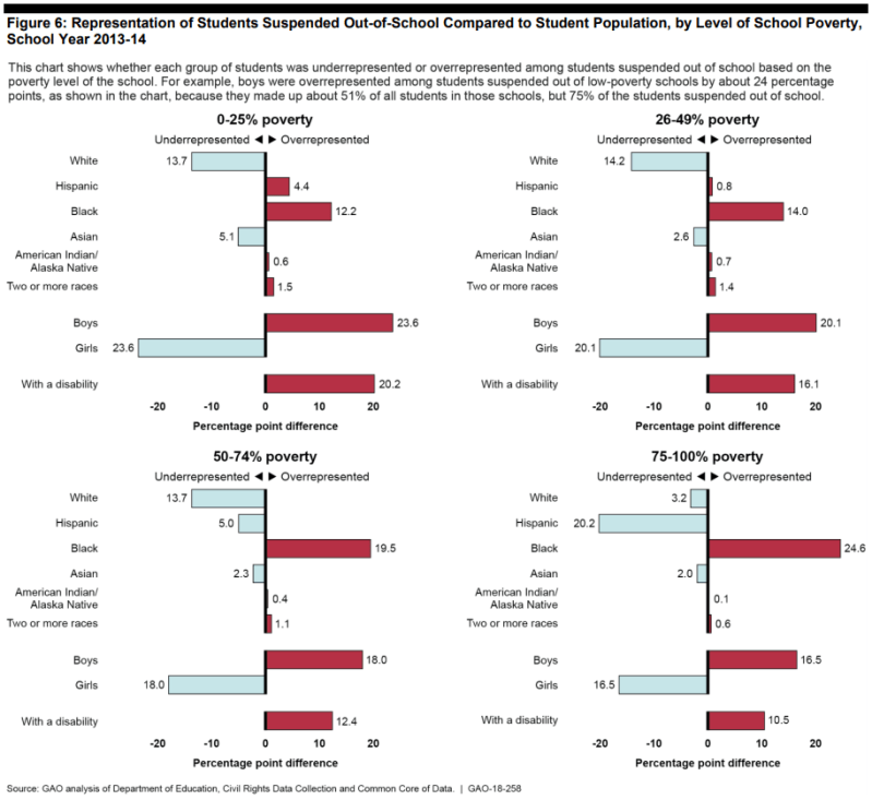 A chart showing racial disparities in school discipline across different poverty levels.