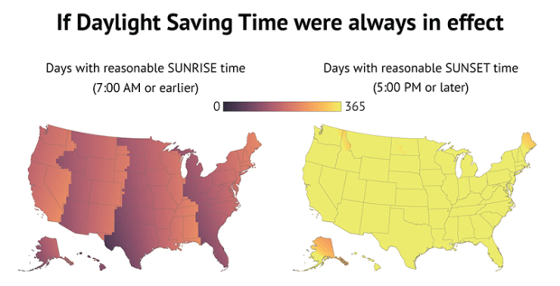 If daylight saving time were always in effect.