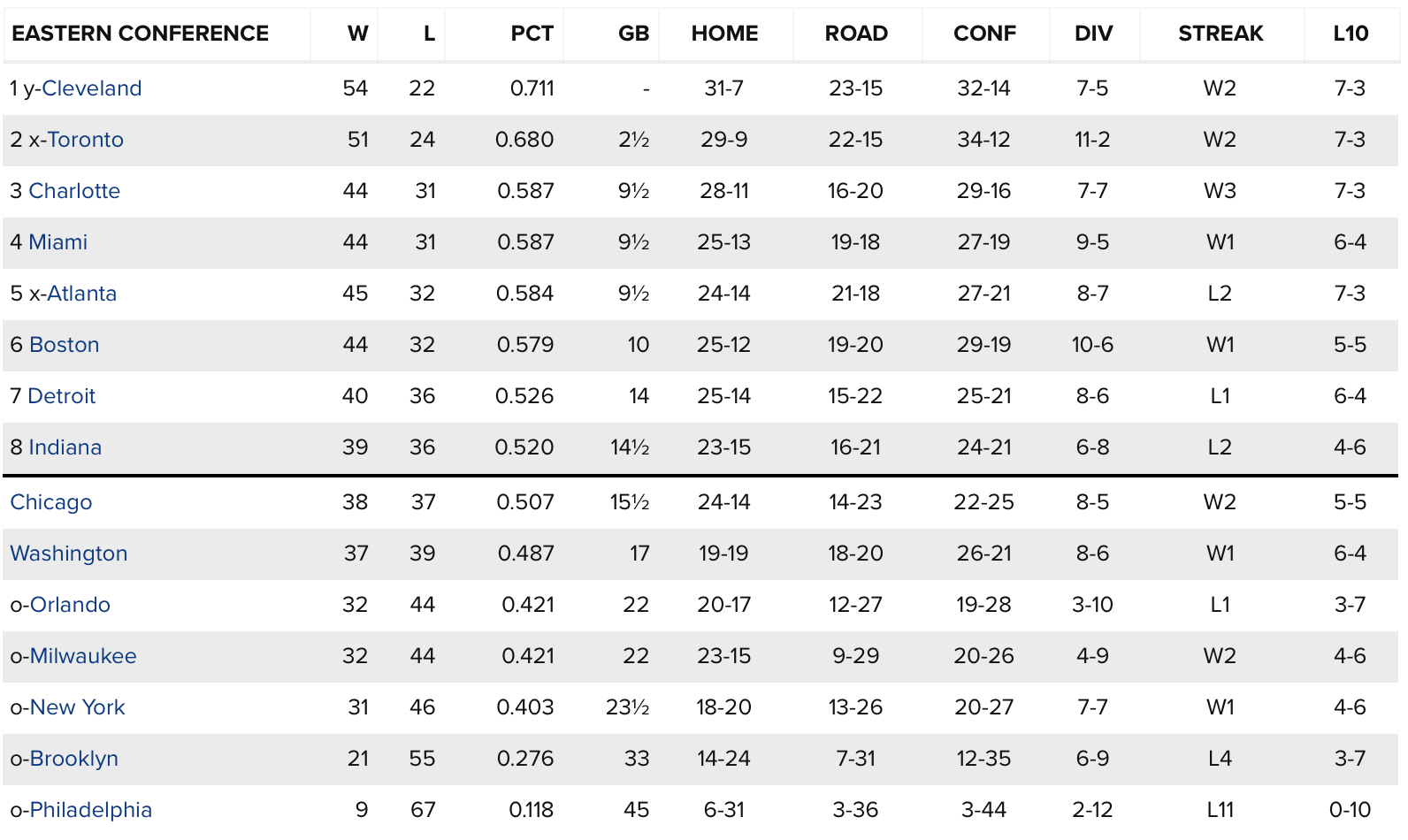 NBA Standings The End Is Near Golden State Of Mind