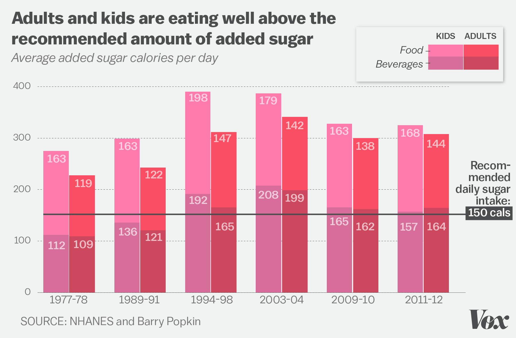 It S Easy To Become Obese In America These 7 Charts Explain Why