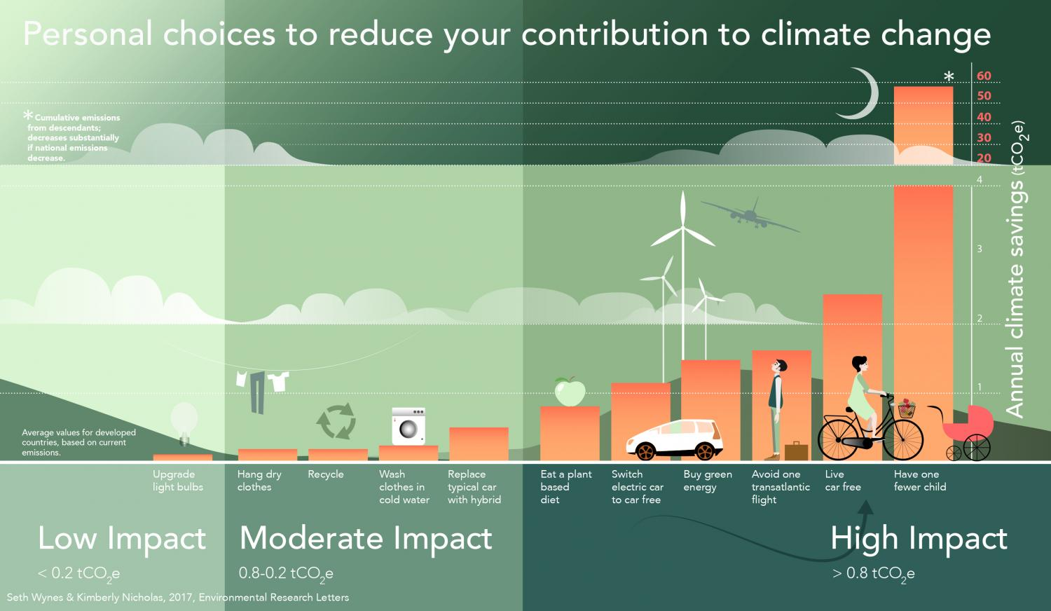 Car Free Living Better For Combatting Climate Change Than