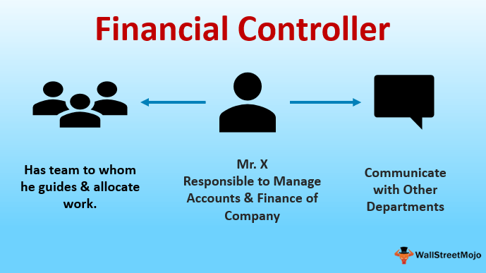 Financial Controller Definition What Is The Role Of A