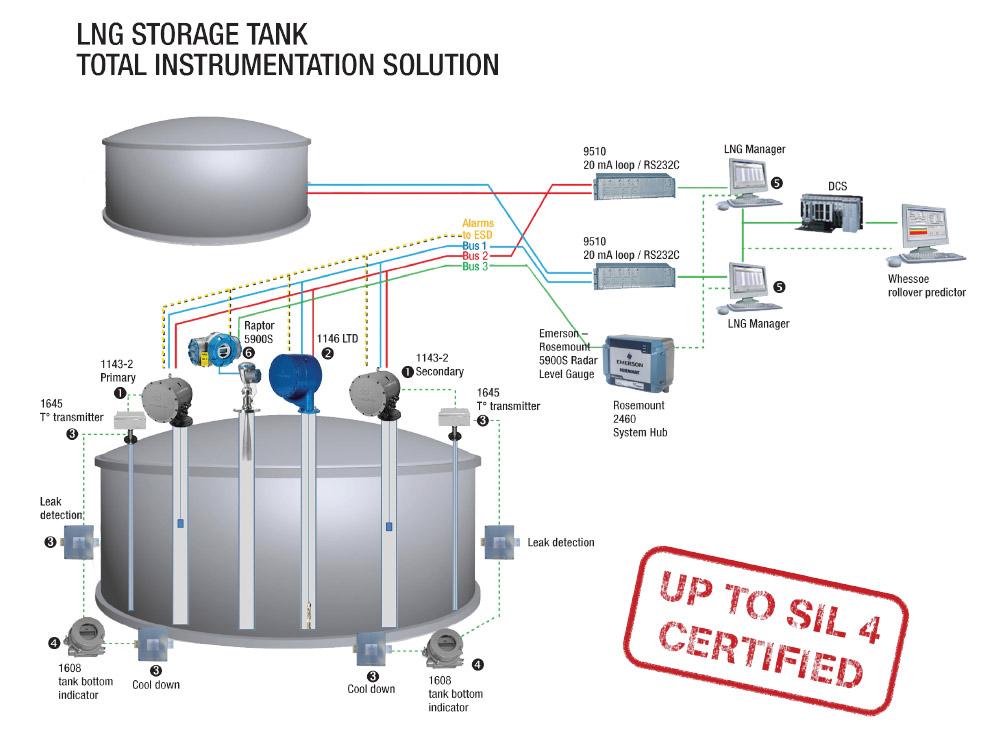 Wärtsilä Whessoe LNG & FLNG Tank Gauging System