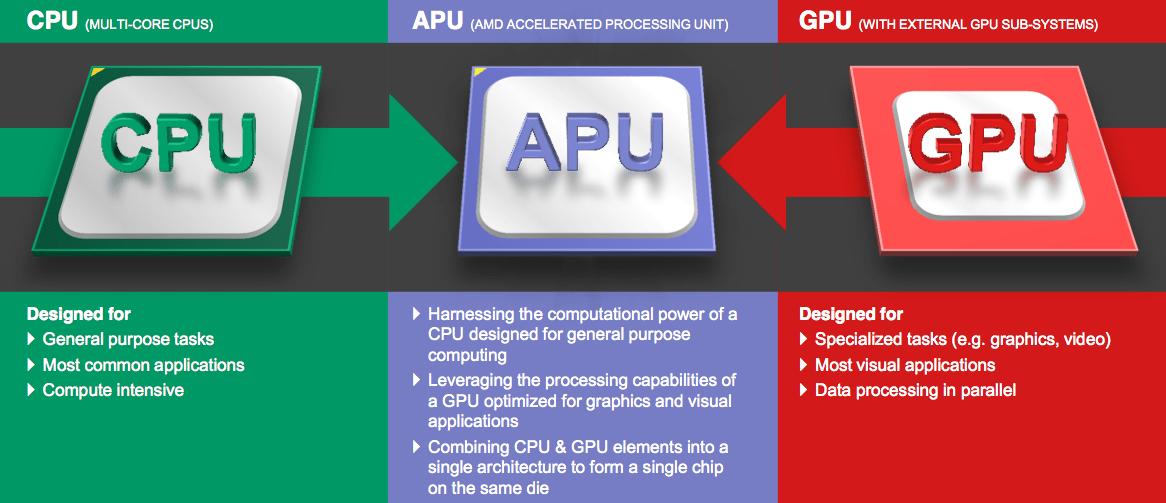 https://i2.wp.com/cdn.wccftech.com/wp-content/uploads/2013/07/AMD-Carizo-APU.png