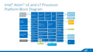Intel's 14nm Airmont Powered Cherry Trail Family Launched