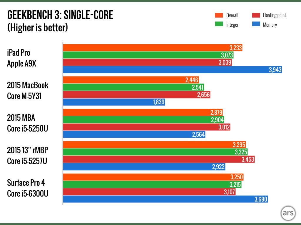 Image Result For Laptop Apple Mini