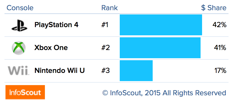 InfoScout PS4 Best Selling Console During Black Friday