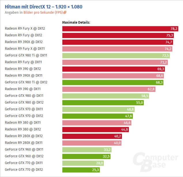 Hitman 1080p test
