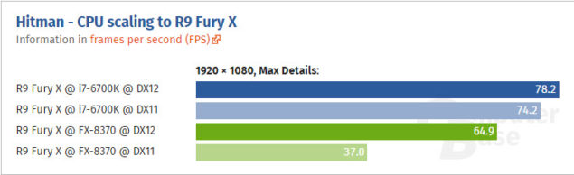 Fury X üzerinde CPU performansı