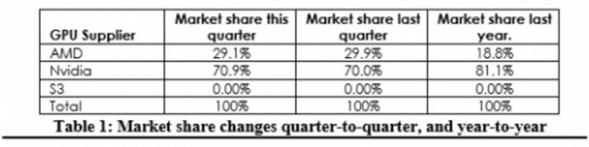 GPU Market Share Q3 2016 AMD NVIDIA