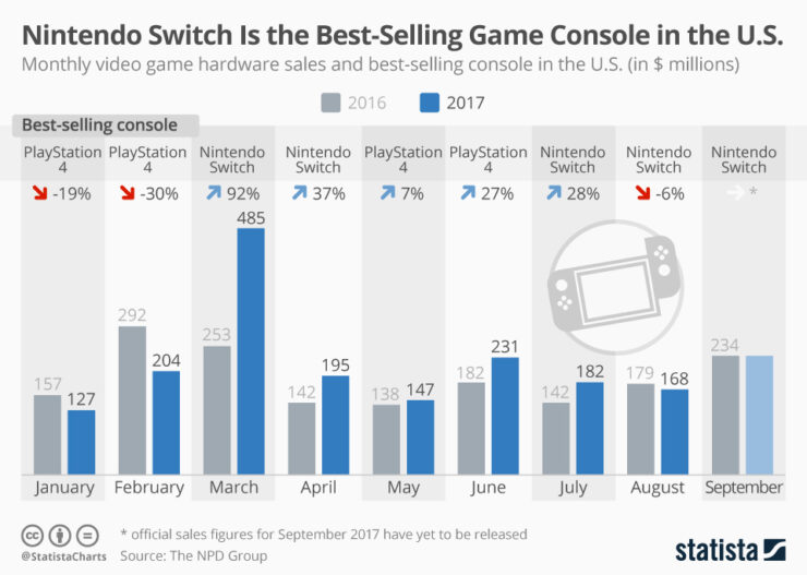 Nintendo Switch Is Selling Better Than PS4 And Xbox One