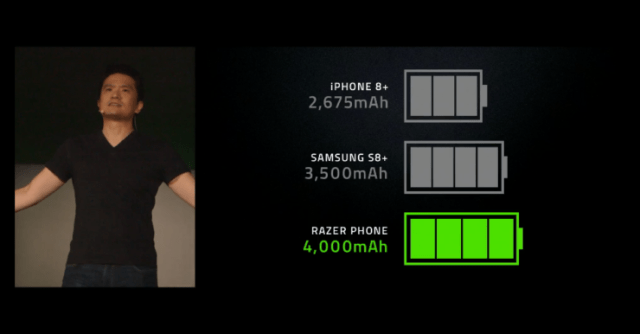 Razer battery benchmarks 2 1 740x386 Razer officially announces its flagship smartphones specifications and release date