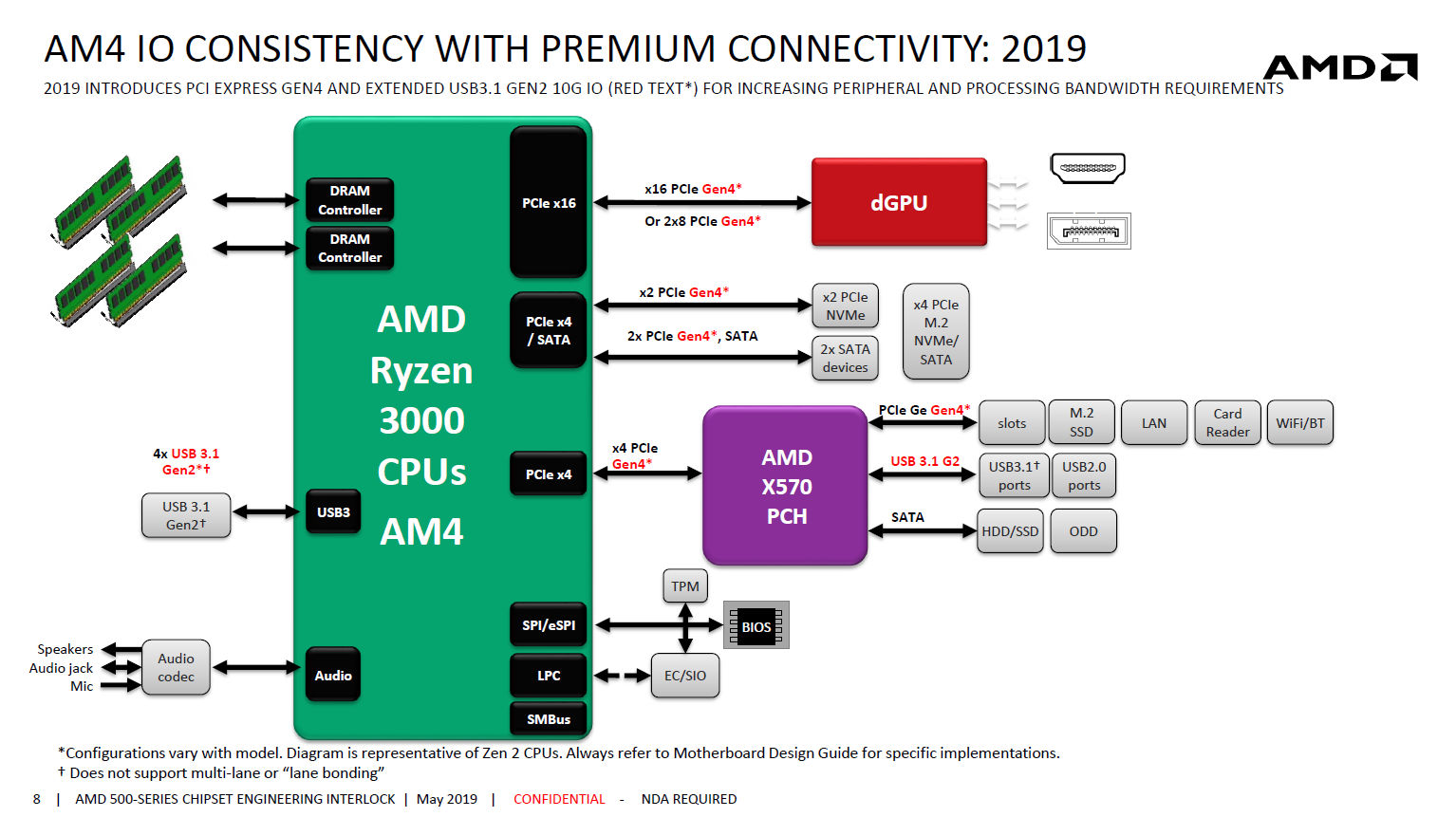 AMD Claims 15% While MSI Claims 13% IPC Jump For Ryzen 3000