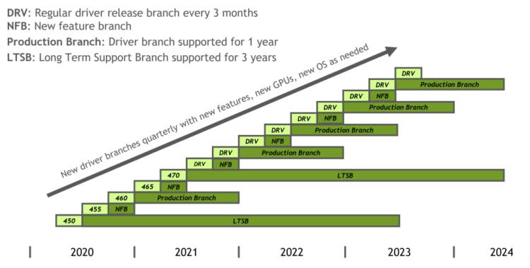NVIDIA GPU driver branches roadmap. (Image Credits: Phoronix)