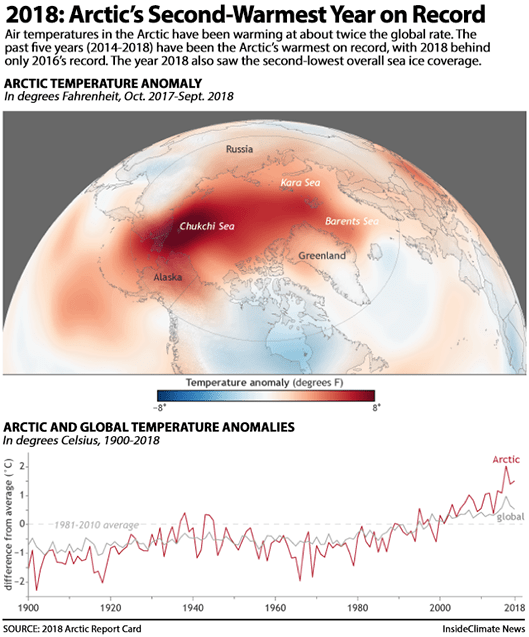 2018: Arctic's Second-Warmest Year on Record