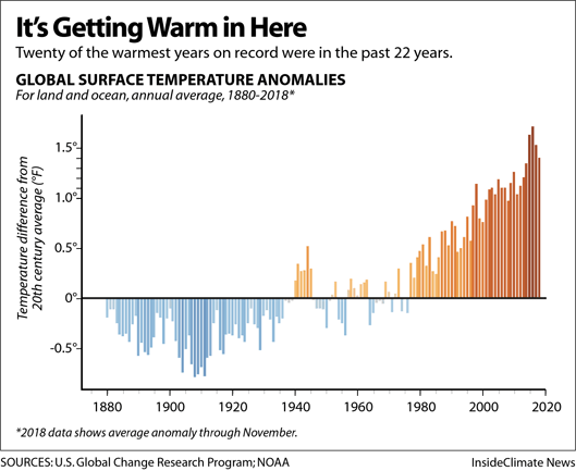 Chart: Global temperatures have been rising