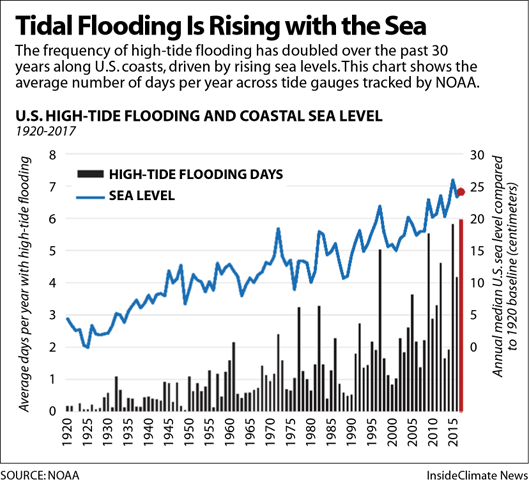 Tidal Flooding Is Rising with the Sea