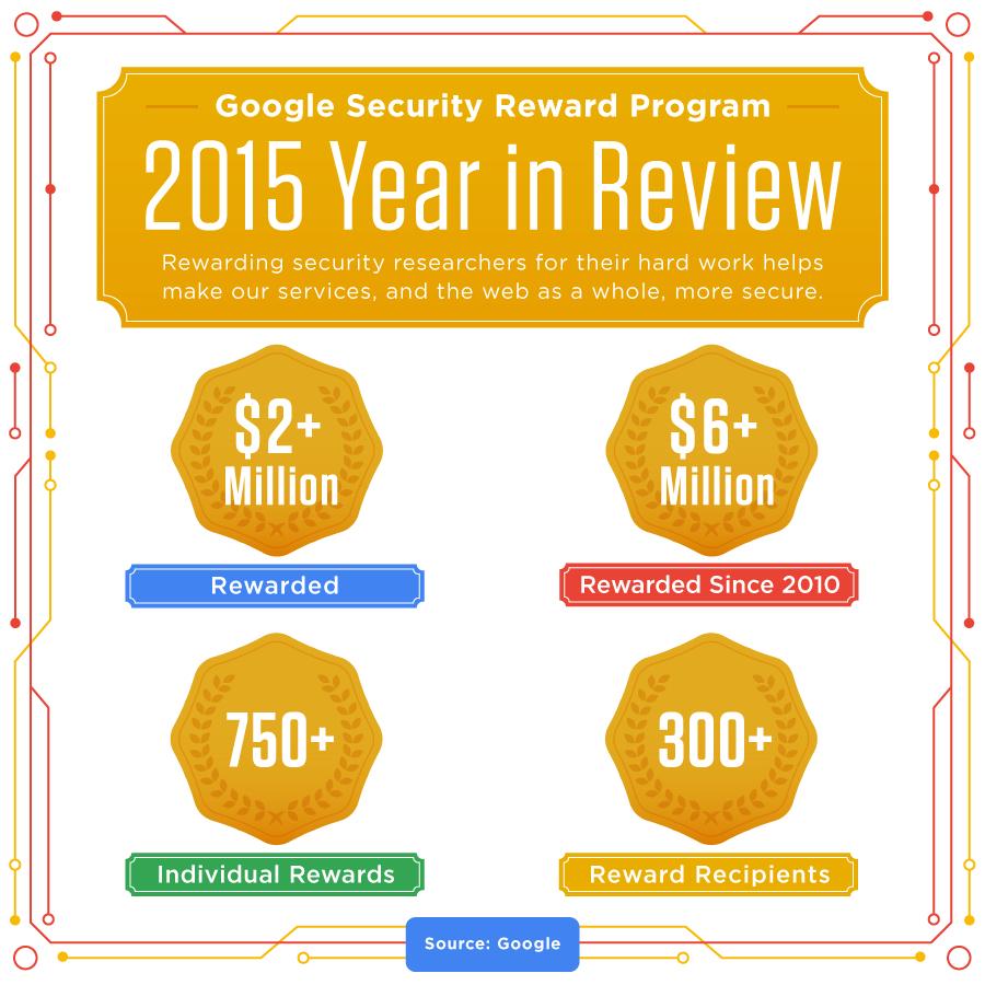 Google pagó alrededor de 2 millones de dólares a investigadores de seguridad - google-security-rewards-2015