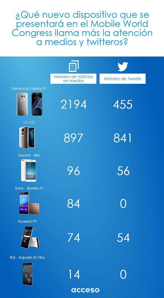 El Samsung Galaxy S7 es el que más noticias genera previo al Mobile World Congress - dispositivos-moviles-mobile-world-congress