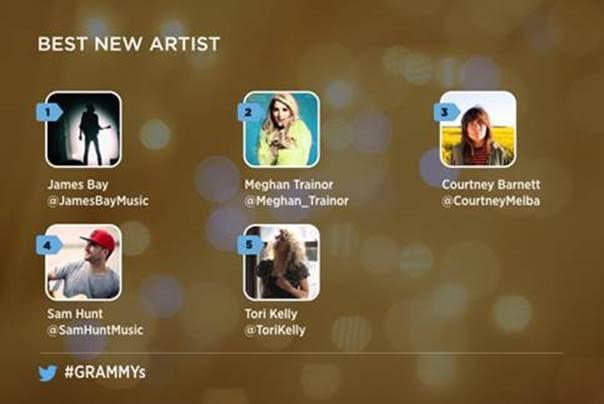 Sigue de cerca los Premios Grammy 2016 en Twitter - mejor-artista-nuevo-grammys-twitter