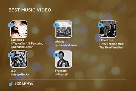 Sigue de cerca los Premios Grammy 2016 en Twitter - mejor-video-musical-twitter-grammys