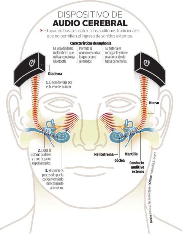 Mexicanos desarrollan audífonos que llevan la música directo a tu cerebro - euphonia-audifonos-613x800