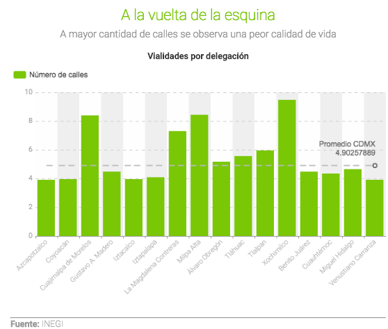 Las delegaciones de la Ciudad de México con mejor infraestructura vial - calles-y-calidad-de-vida