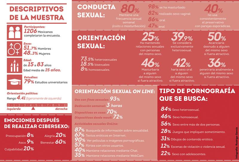 90 por ciento de internautas mexicanos accedió a cibersexo según encuesta científica - cibersexo-mexicanos-internet