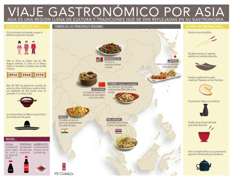 Philip's Favorites P.F. Chang's : La propuesta de menú de Philip Chiang por tiempo limitado - infografia-comida-asiatica