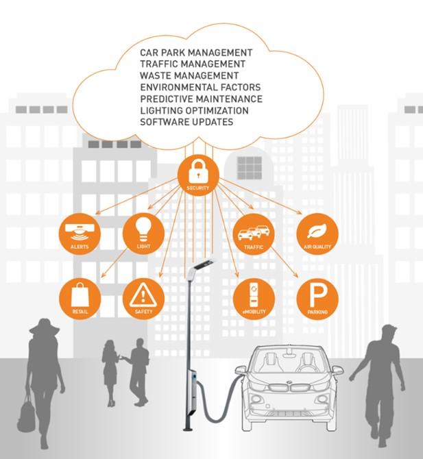 Novedades en tecnología de las ciudades inteligentes durante el MWC17 - camino-al-5g-en-una-ciudad-mas-inteligente