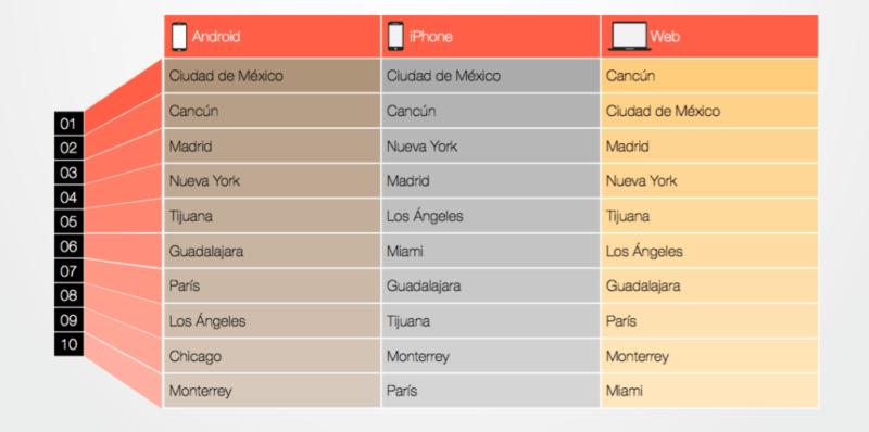 Las tendencias y comportamiento del viajero digital mexicano - kayak-destinos-favoritos-segun-la-plataforma-empleada-800x398
