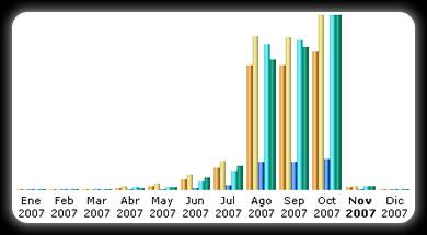 Estadísticas Octubre 2007 - estadisticas_octubre_graph