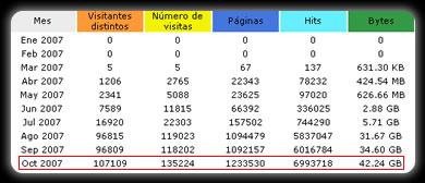 estadisticas octubre numeros Estadísticas Octubre 2007
