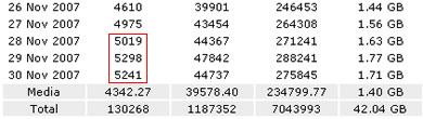 Estadísticas Noviembre 2007 - estadisticas-noviembre-2007_3