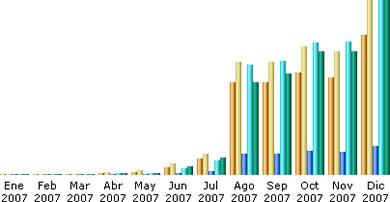Estadísticas Diciembre 2007 - estadisticas-diciembre-2007