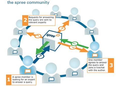 community 01 Sistemas Para Crear Redes Sociales Open Source