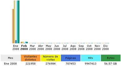 estadisticas enero 2008 Estadísticas Enero 2008