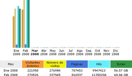 Estadísticas Febrero 2008 - estadisticas-febrero-2008