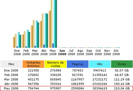 Estadísticas Mayo 2008 - estadisticas-mayo-2008-webadictos