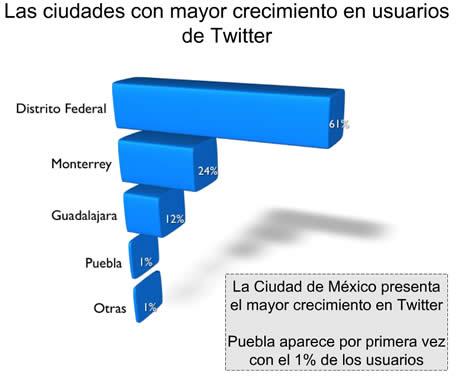 Twitter en México, algunos números - twitter-mexico