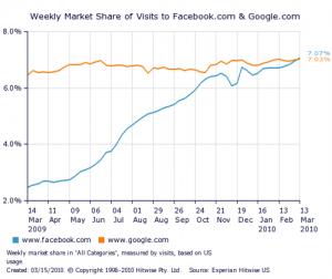 Facebook supera a Google en visitas en Estados Unidos - SM-WMS-Facebook-Google-3-13-10-300x252