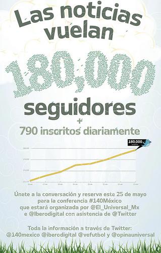 Conferencia #140Mexico, evento de Twitter en México - conferencia-140mexico
