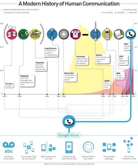 Google Voice ahora para todos - Google-Voice-y-avance-telecomunicaciones