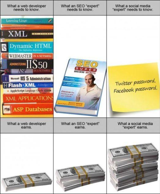La diferencia entre un programador, un SEO y un Social Media Expert [Humor] - Diferencia-entre-SEO-SME-y-un-Developer