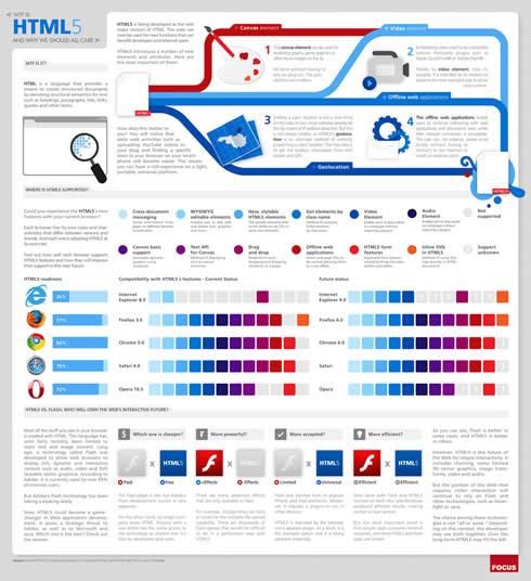 Qué es HTML5 (Infografía) - HTML5