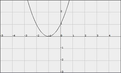 graficar funciones Graficar funciones matemáticas, FooPlot.com