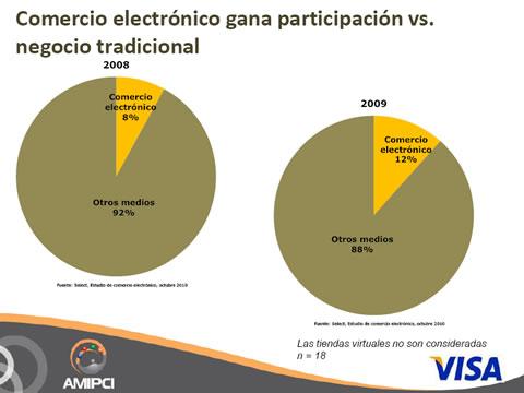 ecommerce mexico Comercio electrónico en México 2010, Estudio AMIPCI